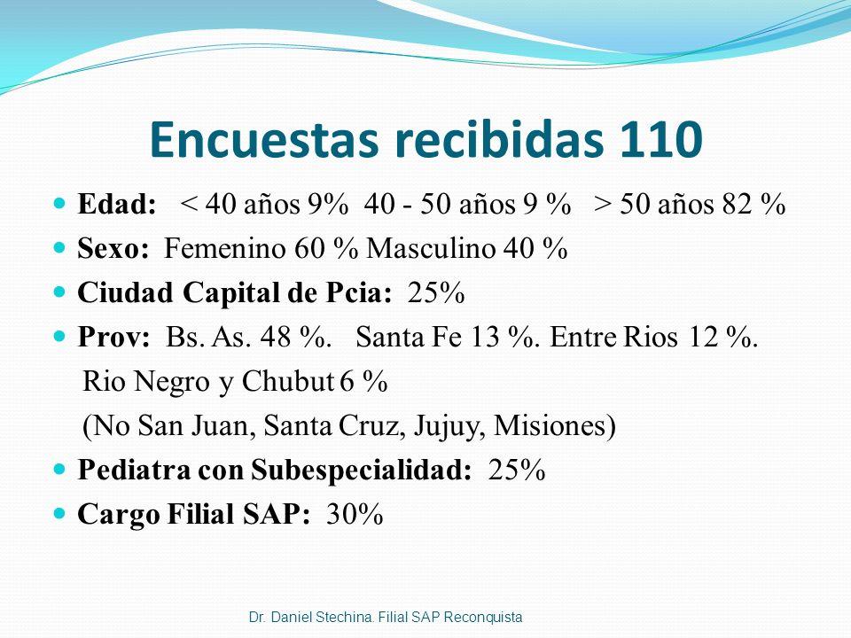 Encuestas recibidas 110 Edad: 50 años 82 % Sexo: Femenino 60 % Masculino 40 % Ciudad Capital de Pcia: 25% Prov: Bs. As. 48 %. Santa Fe 13 %. Entre Rio