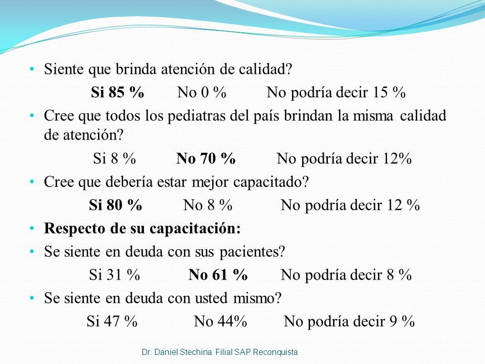 Siente que brinda atención de calidad? Si 85 % No 0 % No podría decir 15 % Cree que todos los pediatras del país brindan la misma calidad de atención?