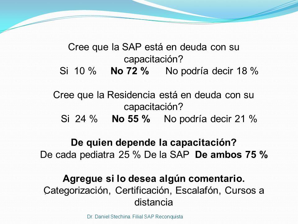 Cree que la SAP está en deuda con su capacitación? Si 10 % No 72 % No podría decir 18 % Cree que la Residencia está en deuda con su capacitación? Si 2