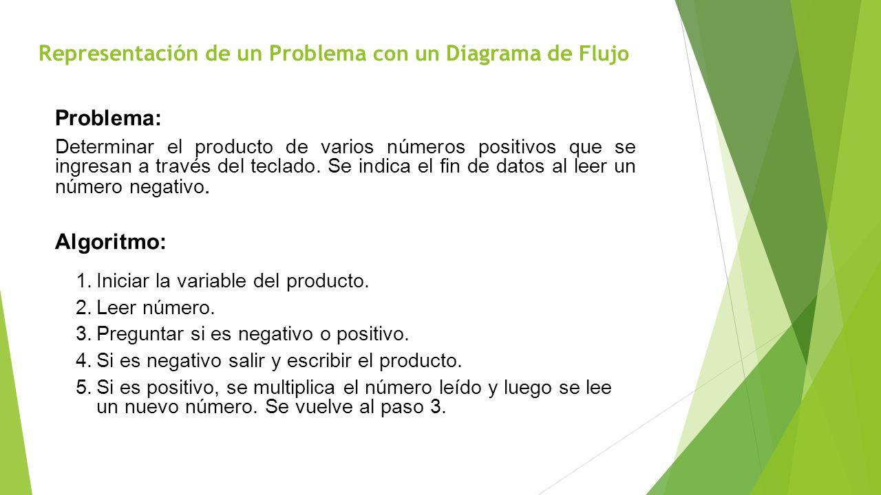 Representación de un Problema con un Diagrama de Flujo Problema: Determinar el producto de varios números positivos que se ingresan a través del tecla
