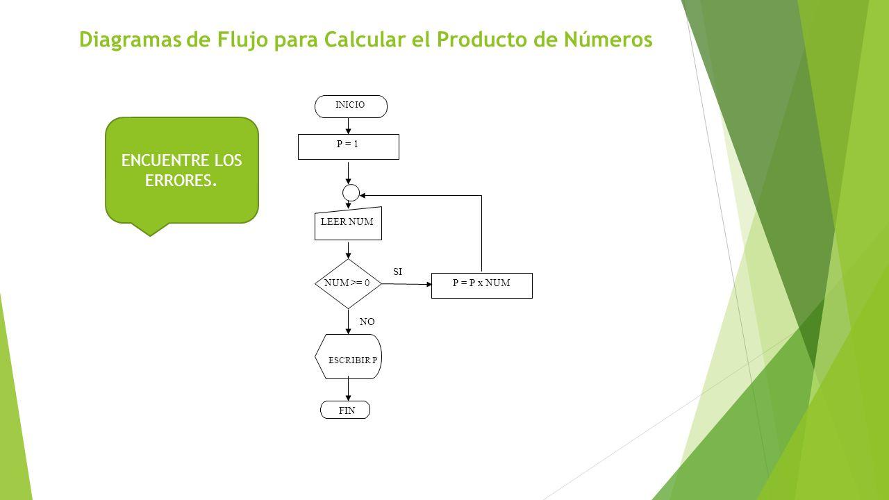 Diagramas de Flujo para Calcular el Producto de Números P = P x NUM INICIO P = 1 LEER NUM NUM >= 0 ESCRIBIR P SI NO FIN ENCUENTRE LOS ERRORES.