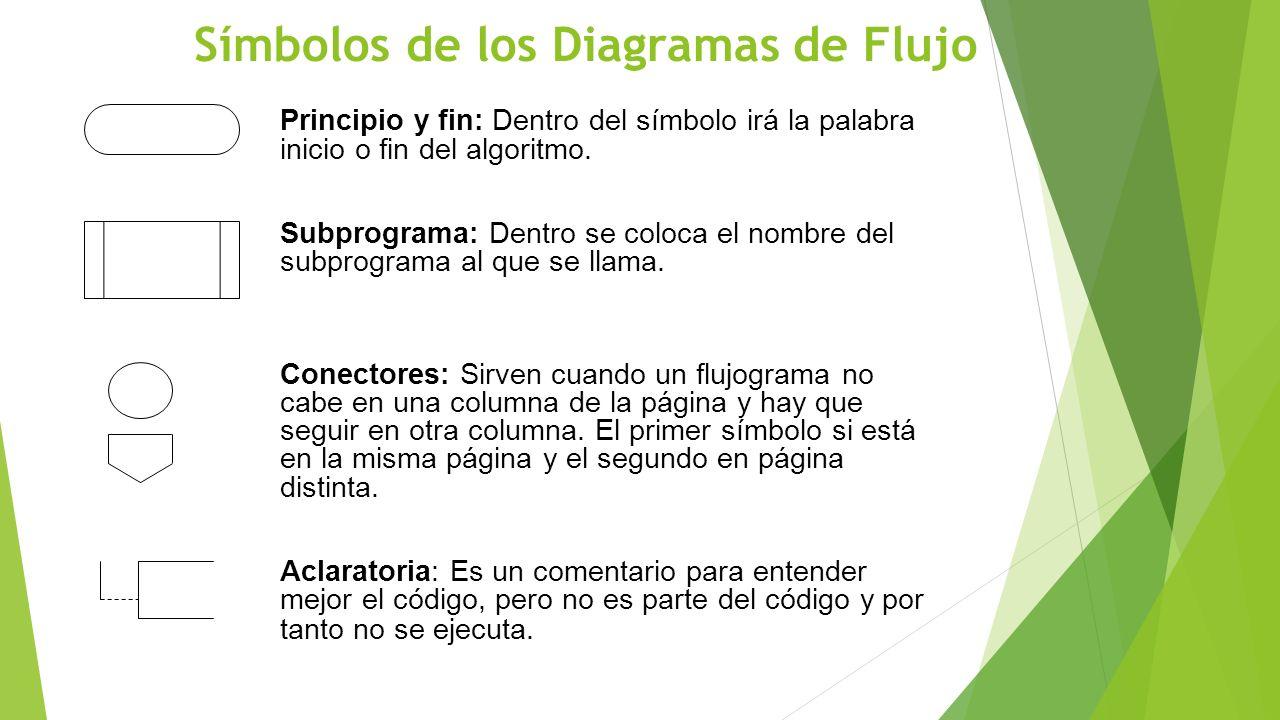 Símbolos de los Diagramas de Flujo Principio y fin: Dentro del símbolo irá la palabra inicio o fin del algoritmo. Subprograma: Dentro se coloca el nom