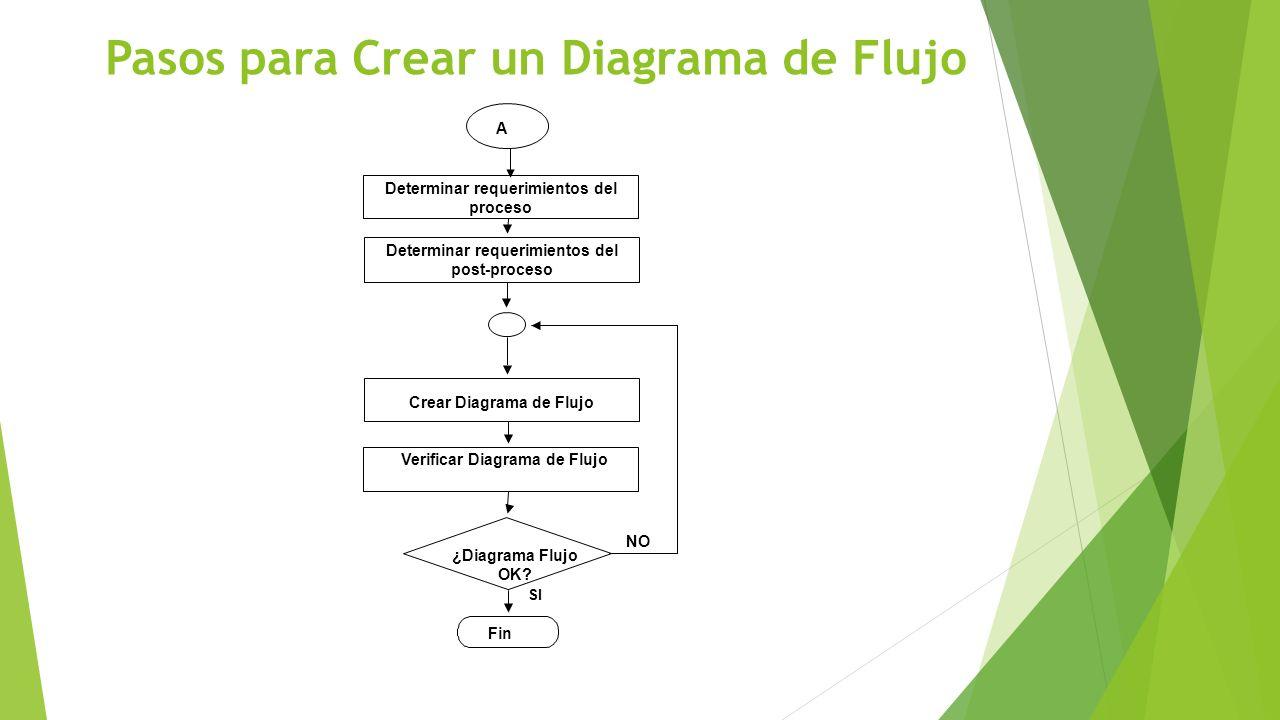 Pasos para Crear un Diagrama de Flujo Determinar requerimientos del proceso Determinar requerimientos del post-proceso Fin ¿Diagrama Flujo OK? Crear D