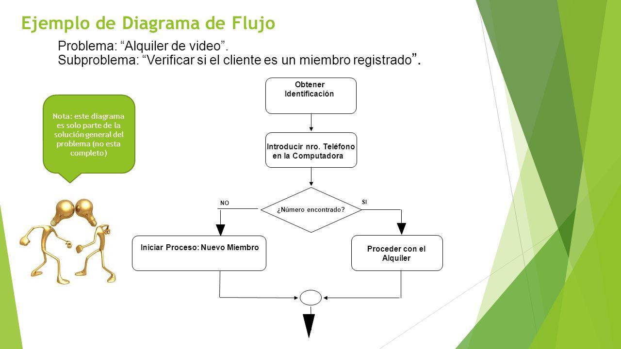 Ejemplo de Diagrama de Flujo Problema: Alquiler de video. Subproblema: Verificar si el cliente es un miembro registrado. NO SI ¿Número encontrado? Obt