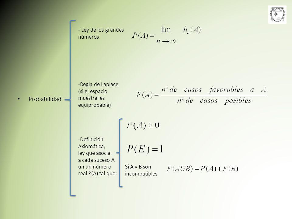Probabilidad - Ley de los grandes números -Regla de Laplace (si el espacio muestral es equiprobable) -Definición Axiomática, ley que asocia a cada suc