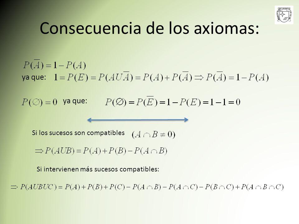 Consecuencia de los axiomas: ya que: Si los sucesos son compatibles Si intervienen más sucesos compatibles: