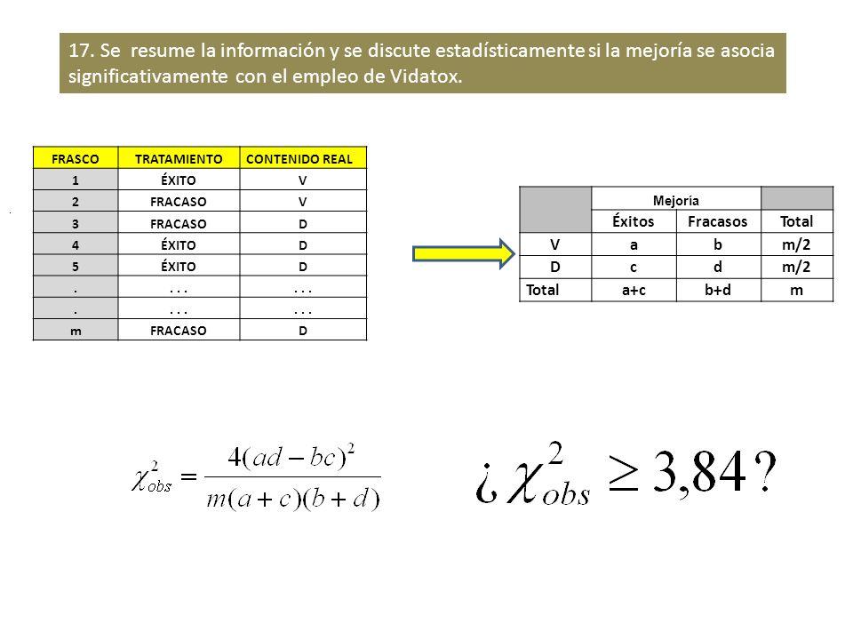 Mejoría ÉxitosFracasosTotal V abm/2 D cd Totala+cb+dm. 17. Se resume la información y se discute estadísticamente si la mejoría se asocia significativ