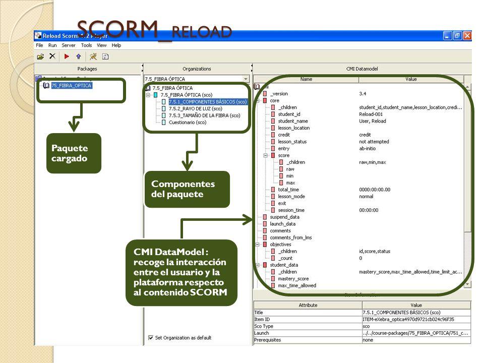 SCORM_ RELOAD Paquete cargado Componentes del paquete CMI DataModel : recoge la interacción entre el usuario y la plataforma respecto al contenido SCORM