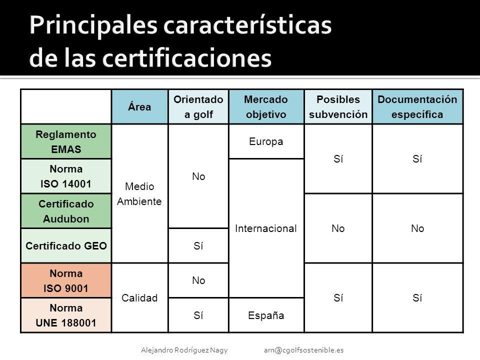 Área Orientado a golf Mercado objetivo Posibles subvención Documentación específica Reglamento EMAS Medio Ambiente No Europa Sí Norma ISO 14001 Internacional Certificado Audubon No Certificado GEOSí Norma ISO 9001 Calidad No Sí Norma UNE 188001 SíEspaña