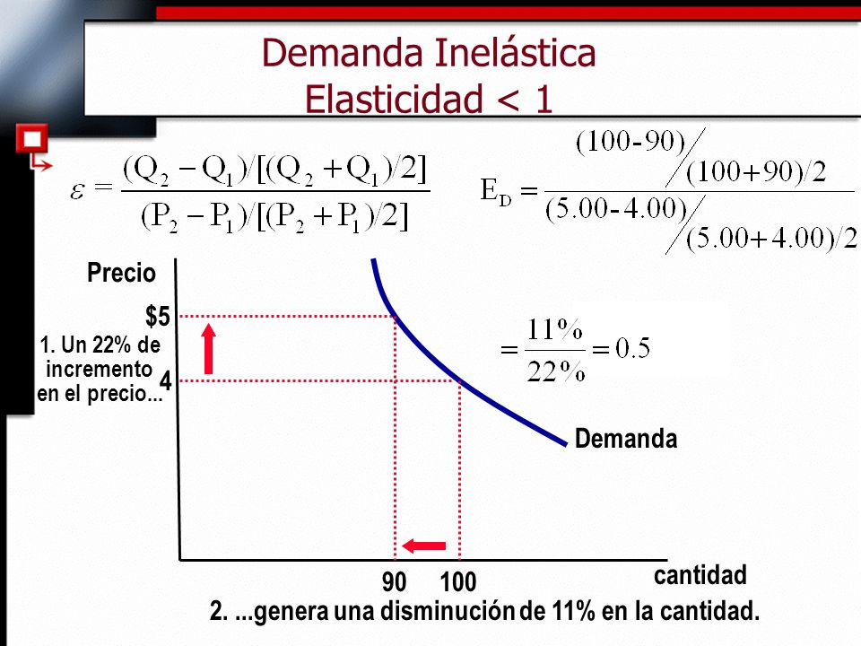 Demanda Inelástica Elasticidad < 1 cantidad Precio 4 $5 1. Un 22% de incremento en el precio... Demanda 100 90 2....genera una disminución de 11% en l