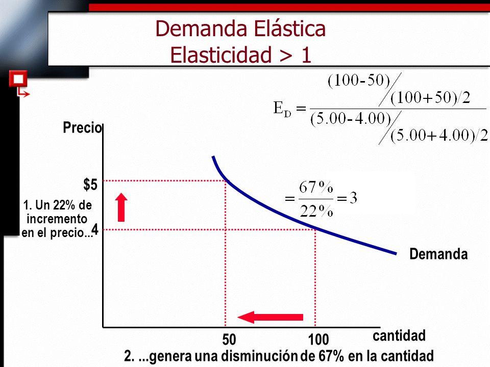 Demanda Elástica Elasticidad > 1 cantidad Precio 4 $5 1. Un 22% de incremento en el precio... Demanda 100 50 2....genera una disminución de 67% en la