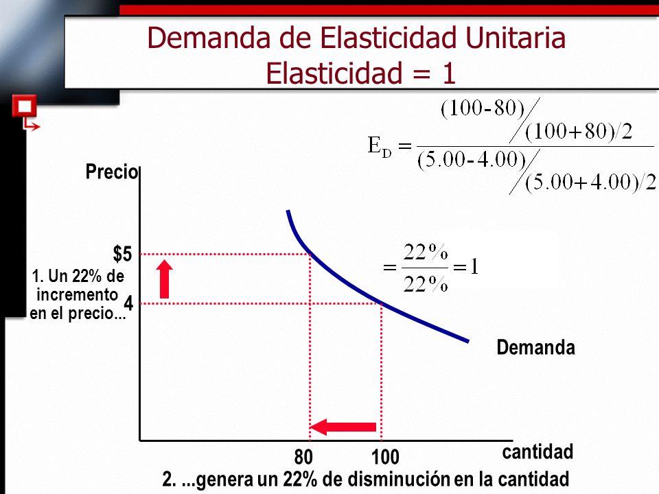 Demanda de Elasticidad Unitaria Elasticidad = 1 cantidad Precio 4 $5 1.