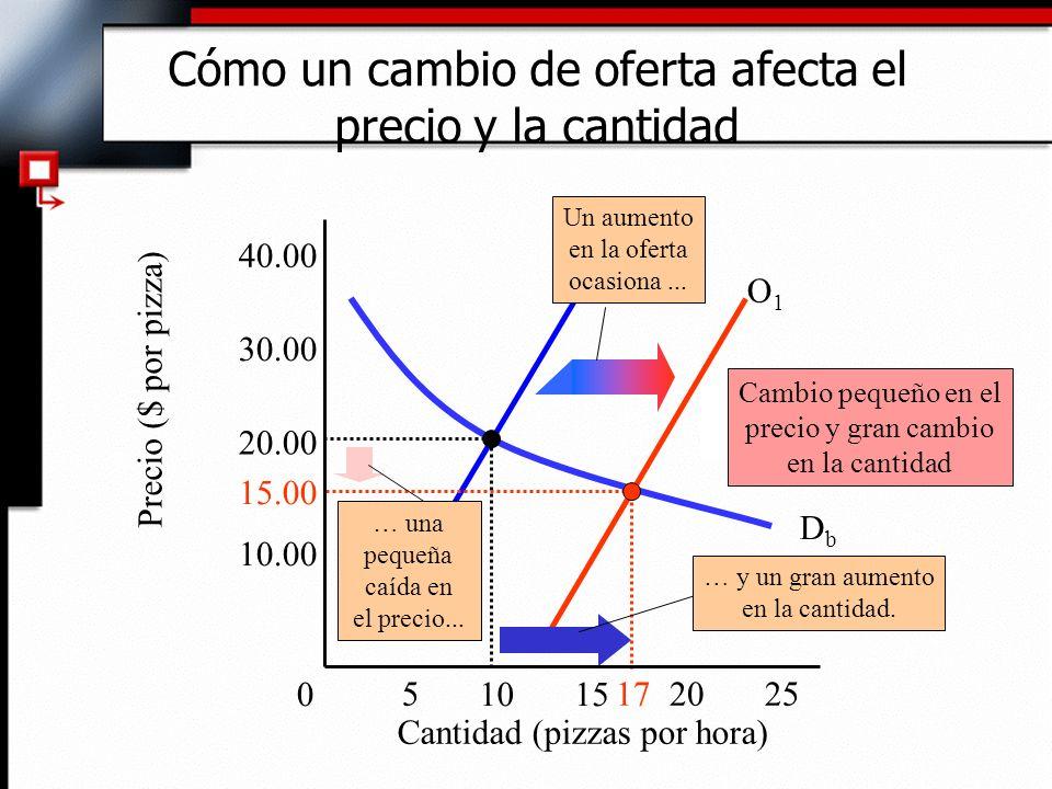 O1O1 Cómo un cambio de oferta afecta el precio y la cantidad Cantidad (pizzas por hora) Precio ($ por pizza) 10.00 20.00 30.00 40.00 DbDb 0 255 1015 2