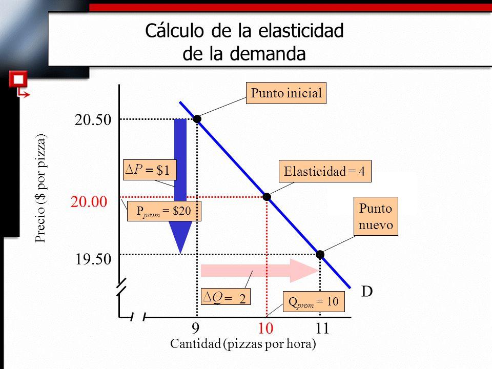 Cálculo de la elasticidad de la demanda 9 10 11 19.50 20.50 D Punto nuevo P prom = $20 = $1 = 2 Cantidad (pizzas por hora) Precio ($ por pizza) 20.00 Elasticidad = 4 Q prom = 10 Punto inicial