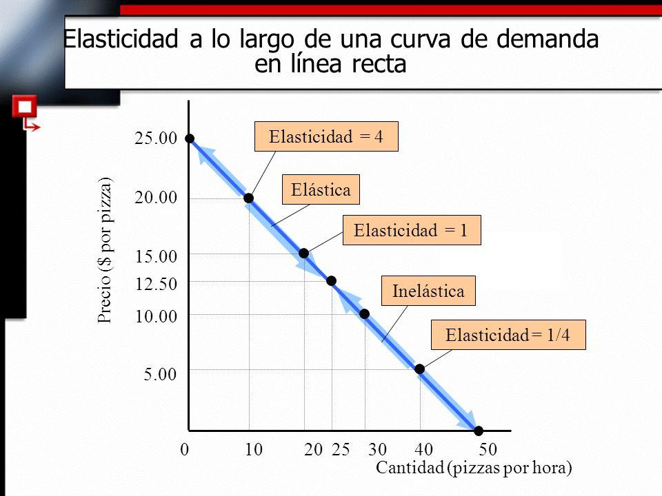 Elasticidad a lo largo de una curva de demanda en línea recta 0 10 20 25 30 40 50 12.50 5.00 10.00 15.00 20.00 25.00 Cantidad (pizzas por hora) Precio ($ por pizza) Elasticidad = 1/4ElásticaInelásticaElasticidad = 1Elasticidad = 4