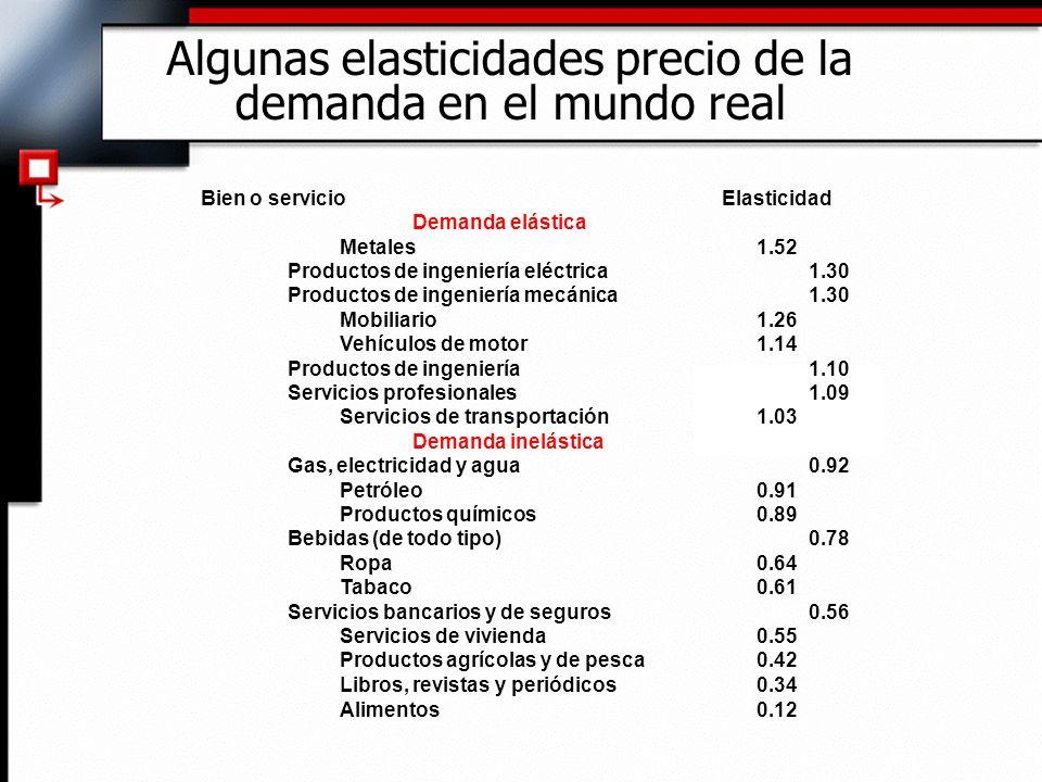 Algunas elasticidades precio de la demanda en el mundo real Bien o servicioElasticidad Demanda elástica Metales1.52 Productos de ingeniería eléctrica1