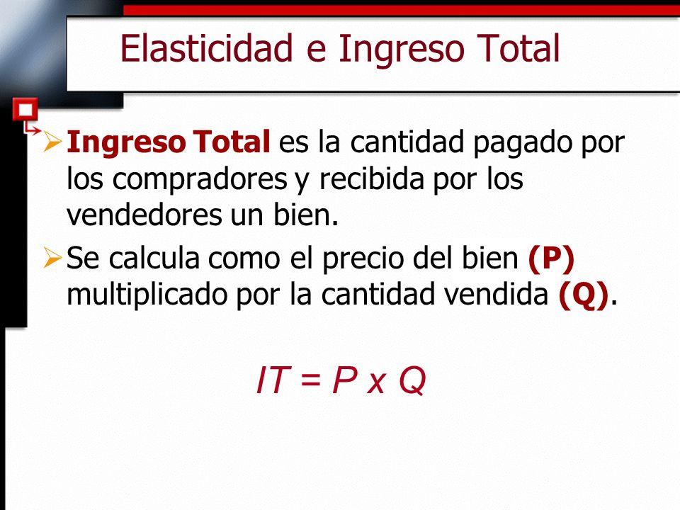 Elasticidad e Ingreso Total Ingreso Total es la cantidad pagado por los compradores y recibida por los vendedores un bien. Se calcula como el precio d