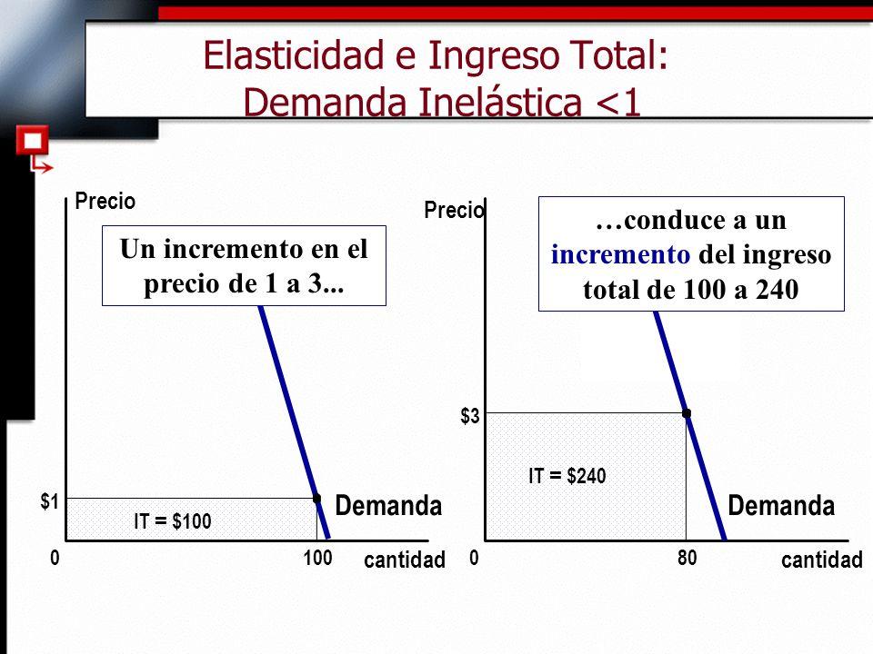 Elasticidad e Ingreso Total: Demanda Inelástica <1 $3 cantidad 0 Precio 80 IT = $240 Demanda $1 Demanda cantidad 0 IT = $100 100 Precio Un incremento en el precio de 1 a 3...
