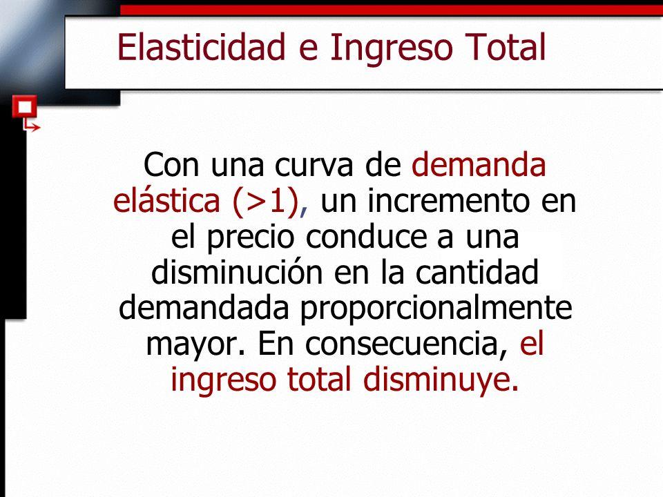 Elasticidad e Ingreso Total Con una curva de demanda elástica (>1), un incremento en el precio conduce a una disminución en la cantidad demandada prop