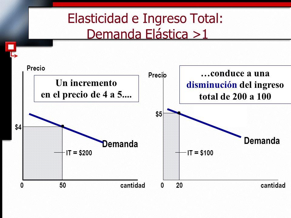 Elasticidad e Ingreso Total: Demanda Elástica >1 Demanda cantidad0 Precio $4 50 Demanda cantidad0 Precio IT = $100 $5 20 IT = $200 Un incremento en el precio de 4 a 5....