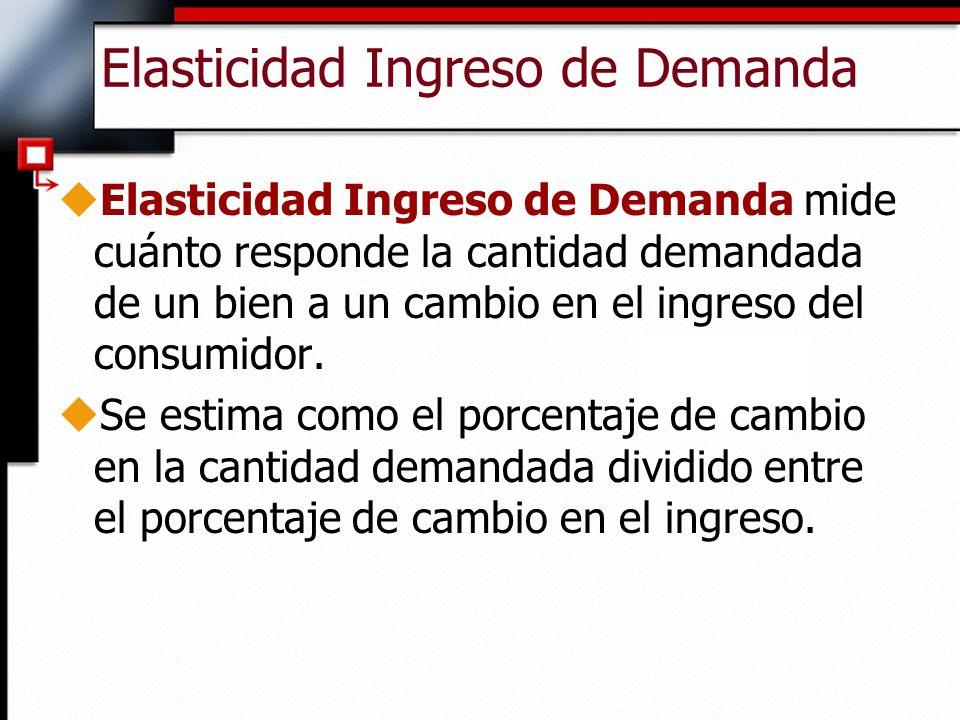 Elasticidad Ingreso de Demanda uElasticidad Ingreso de Demanda mide cuánto responde la cantidad demandada de un bien a un cambio en el ingreso del consumidor.