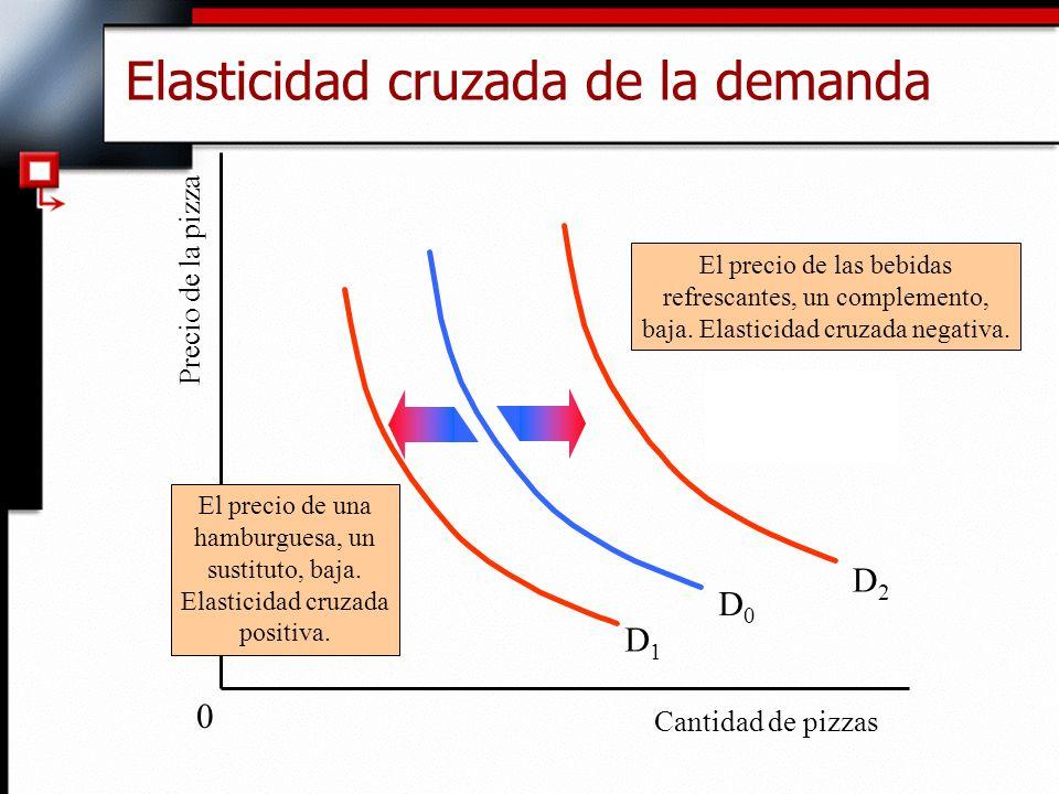 Elasticidad cruzada de la demanda Precio de la pizza Cantidad de pizzas El precio de las bebidas refrescantes, un complemento, baja.