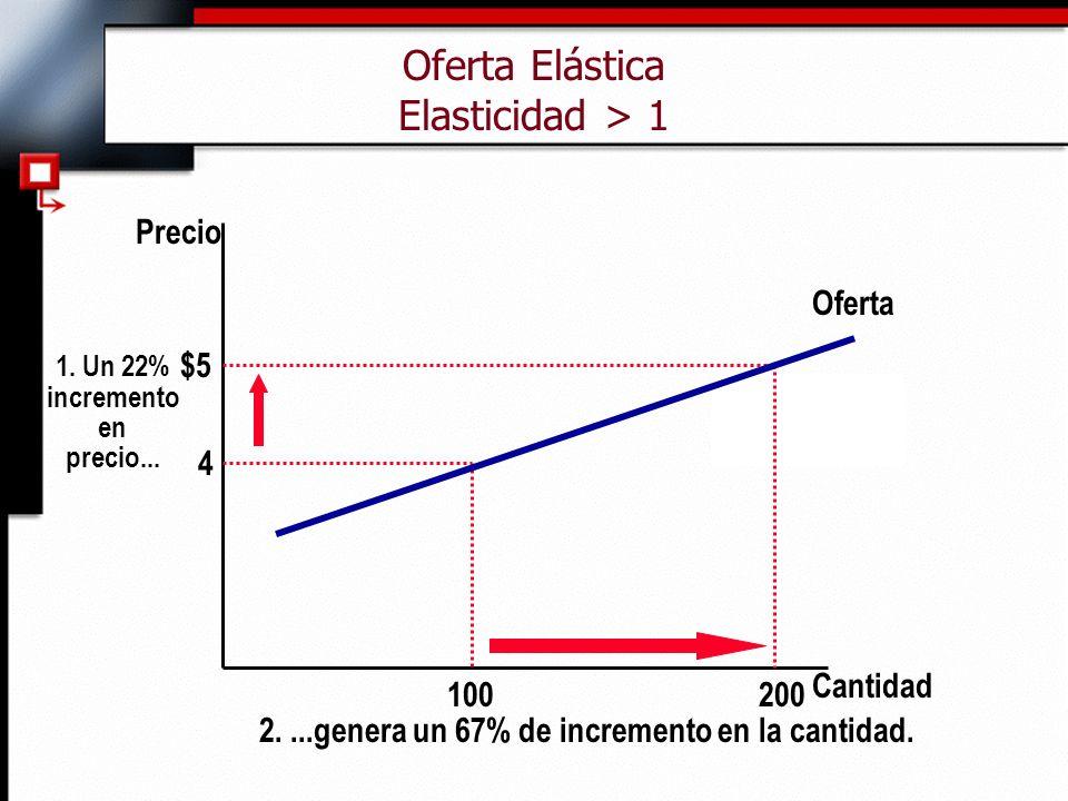 Oferta Elástica Elasticidad > 1 Cantidad Precio 4 $5 1. Un 22% incremento en precio... 200 100 Oferta 2....genera un 67% de incremento en la cantidad.