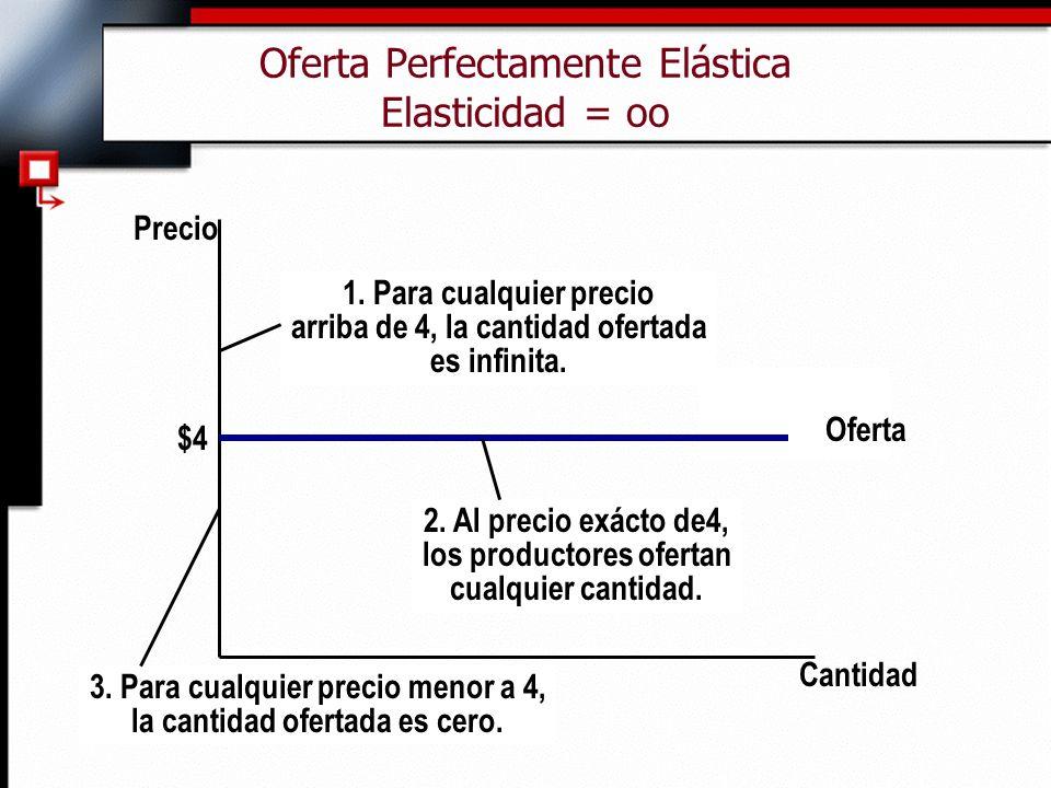Oferta Perfectamente Elástica Elasticidad = oo Cantidad Precio Oferta $4 1. Para cualquier precio arriba de 4, la cantidad ofertada es infinita. 2. Al