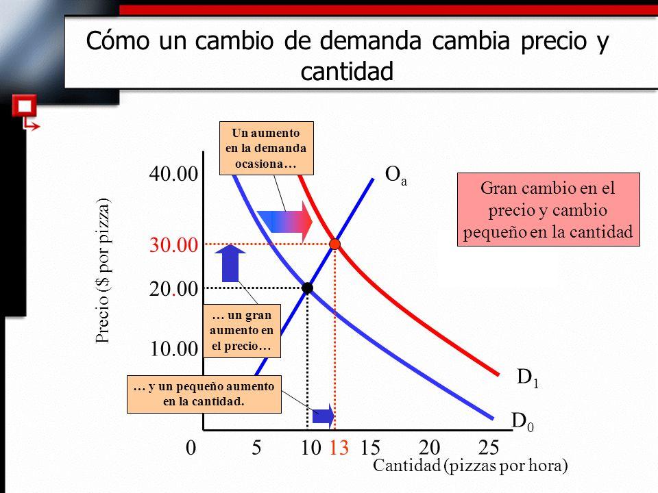 Cómo un cambio de demanda cambia precio y cantidad Cantidad (pizzas por hora) Precio ($ por pizza) 10.00 30.00 40.00 D0D0 0 255 1015 20 13 OaOa … un g
