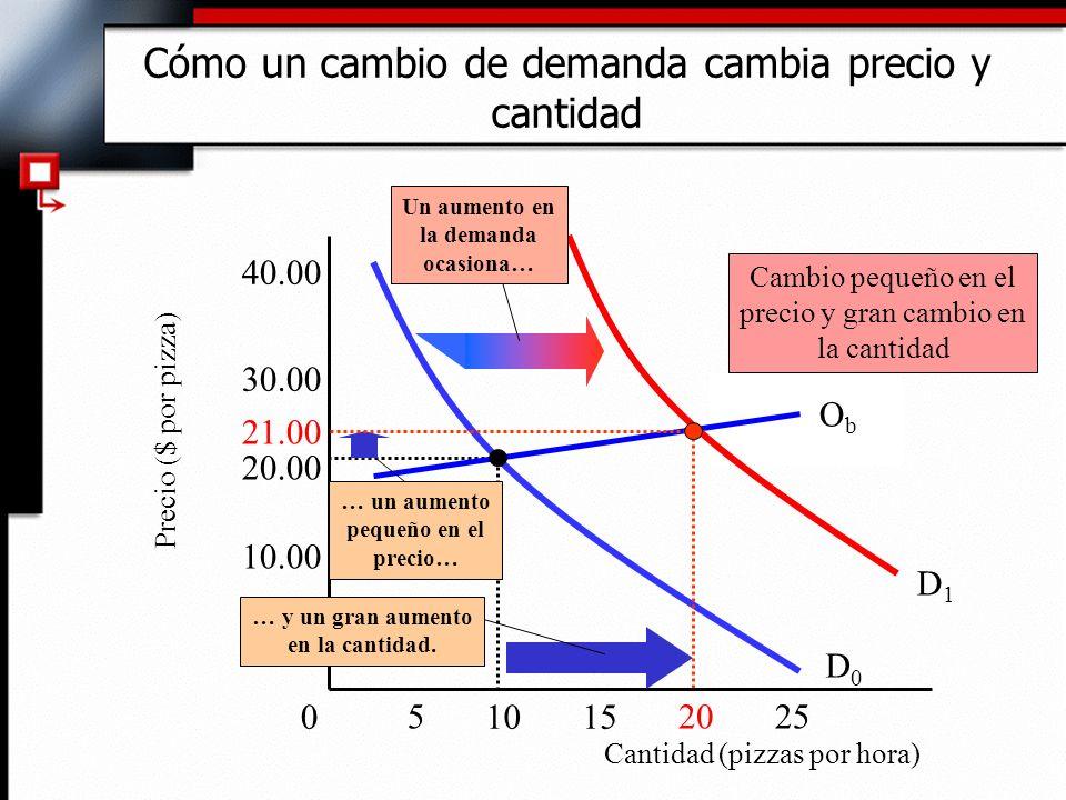 Cómo un cambio de demanda cambia precio y cantidad Cantidad (pizzas por hora) Precio ($ por pizza) 10.00 30.00 40.00 D0D0 0 255 1015 20 ObOb … un aumento pequeño en el precio… Cambio pequeño en el precio y gran cambio en la cantidad 20.00 D1D1 Un aumento en la demanda ocasiona… 21.00 … y un gran aumento en la cantidad.