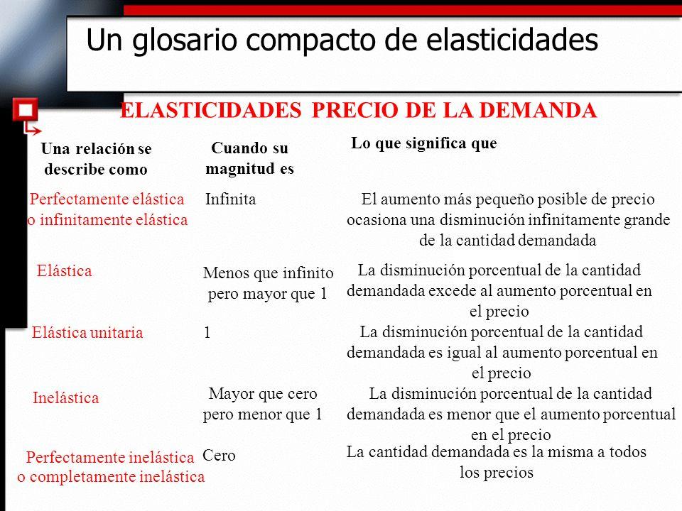 Un glosario compacto de elasticidades ELASTICIDADES PRECIO DE LA DEMANDA Una relación se describe como Cuando su magnitud es Lo que significa que Perf