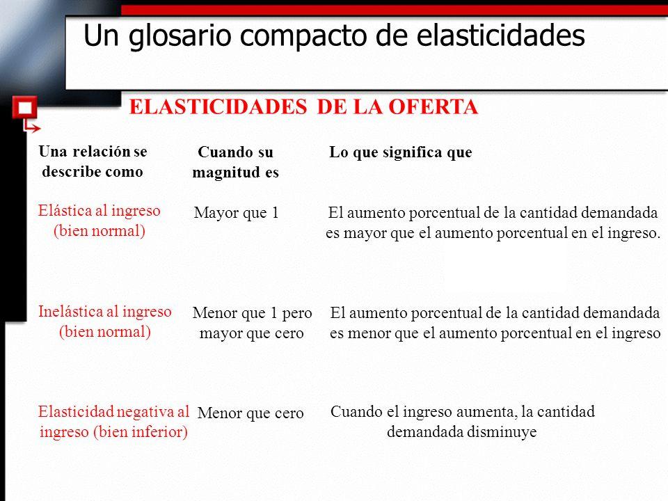 Un glosario compacto de elasticidades ELASTICIDADES DE LA OFERTA Una relación se describe como Cuando su magnitud es Lo que significa que Elástica al