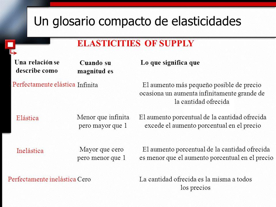 Un glosario compacto de elasticidades ELASTICITIES OF SUPPLY Una relación se describe como Cuando su magnitud es Lo que significa que Perfectamente el