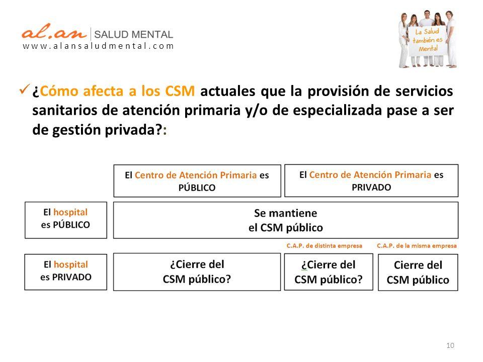 10 ¿Cómo afecta a los CSM actuales que la provisión de servicios sanitarios de atención primaria y/o de especializada pase a ser de gestión privada :