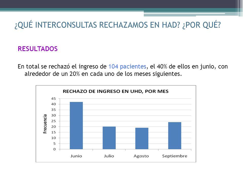¿QUÉ INTERCONSULTAS RECHAZAMOS EN HAD? ¿POR QUÉ? RESULTADOS En total se rechazó el ingreso de 104 pacientes, el 40% de ellos en junio, con alrededor d