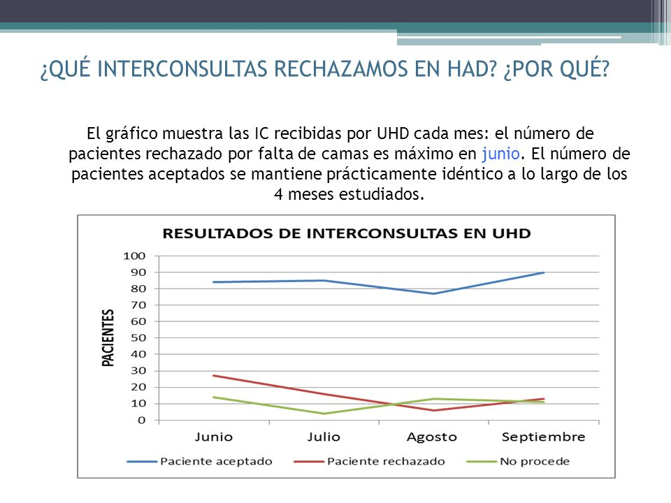 ¿QUÉ INTERCONSULTAS RECHAZAMOS EN HAD? ¿POR QUÉ? El gráfico muestra las IC recibidas por UHD cada mes: el número de pacientes rechazado por falta de c