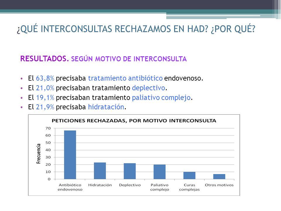 ¿QUÉ INTERCONSULTAS RECHAZAMOS EN HAD? ¿POR QUÉ? RESULTADOS. SEGÚN MOTIVO DE INTERCONSULTA El 63,8% precisaba tratamiento antibiótico endovenoso. El 2