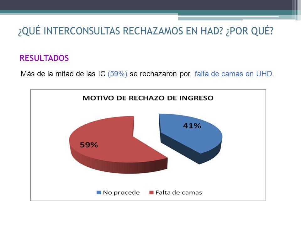 ¿QUÉ INTERCONSULTAS RECHAZAMOS EN HAD? ¿POR QUÉ? RESULTADOS Más de la mitad de las IC (59%) se rechazaron por falta de camas en UHD.