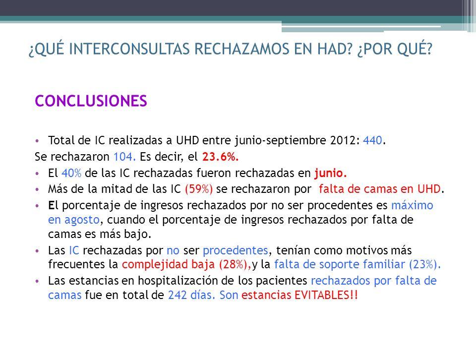 ¿QUÉ INTERCONSULTAS RECHAZAMOS EN HAD? ¿POR QUÉ? CONCLUSIONES Total de IC realizadas a UHD entre junio-septiembre 2012: 440. Se rechazaron 104. Es dec