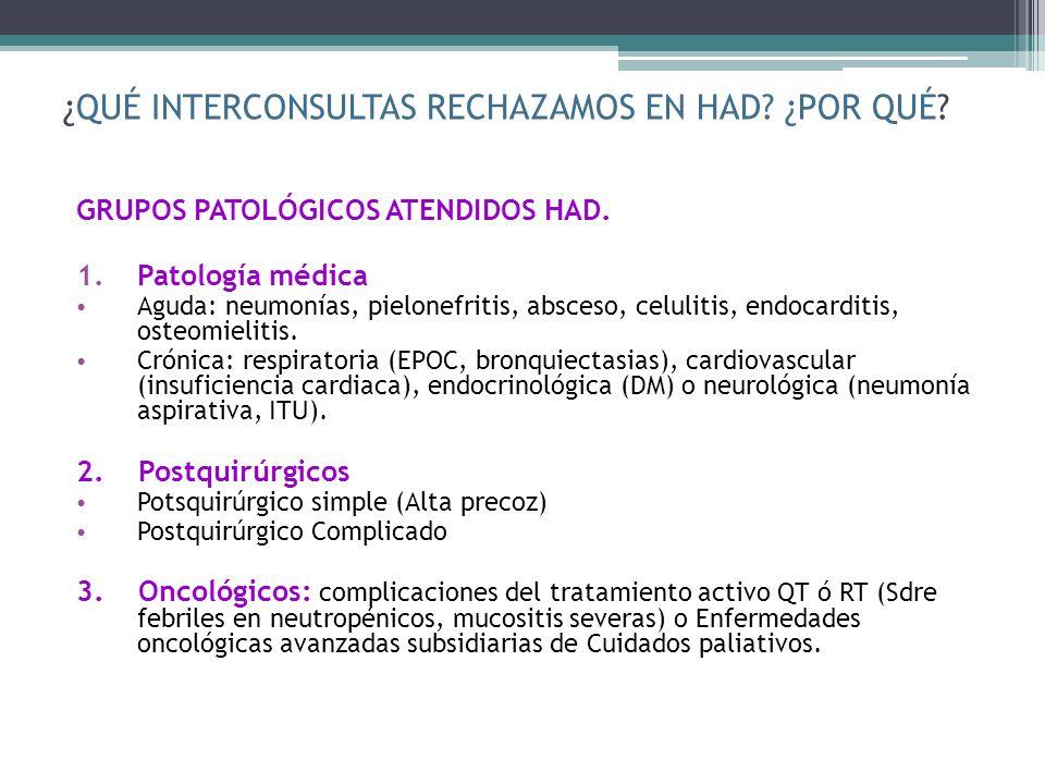¿QUÉ INTERCONSULTAS RECHAZAMOS EN HAD? ¿POR QUÉ? GRUPOS PATOLÓGICOS ATENDIDOS HAD. 1.Patología médica Aguda: neumonías, pielonefritis, absceso, celuli