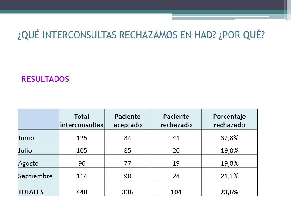 RESULTADOS Total interconsultas Paciente aceptado Paciente rechazado Porcentaje rechazado Junio125844132,8% Julio105852019,0% Agosto96771919,8% Septie