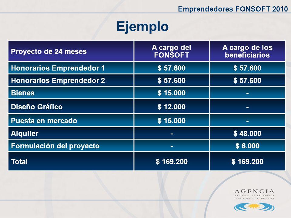 Ejemplo Proyecto de 24 meses A cargo del FONSOFT A cargo de los beneficiarios Honorarios Emprendedor 1$ 57.600 Honorarios Emprendedor 2$ 57.600 Bienes$ 15.000- Diseño Gráfico$ 12.000- Puesta en mercado$ 15.000- Alquiler-$ 48.000 Formulación del proyecto-$ 6.000 Total$ 169.200 Emprendedores FONSOFT 2010