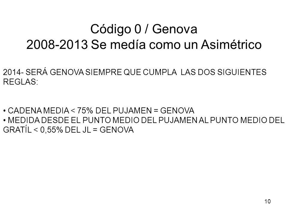 10 Código 0 / Genova 2008-2013 Se medía como un Asimétrico 2014- SERÁ GENOVA SIEMPRE QUE CUMPLA LAS DOS SIGUIENTES REGLAS: CADENA MEDIA < 75% DEL PUJA