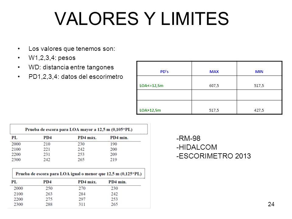 24 VALORES Y LIMITES Los valores que tenemos son: W1,2,3,4: pesos WD: distancia entre tangones PD1,2,3,4: datos del escorimetro PD'sMAXMIN LOA<=12,5m6