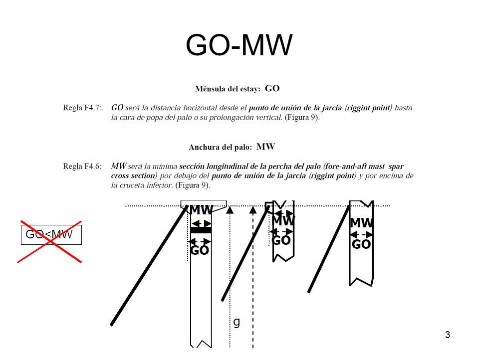 GO-MW 3 GO<MW