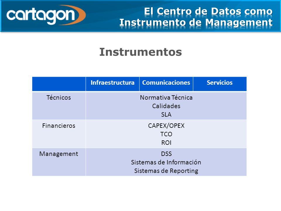 Instrumentos InfraestructuraComunicacionesServicios TécnicosNormativa Técnica Calidades SLA FinancierosCAPEX/OPEX TCO ROI ManagementDSS Sistemas de Información Sistemas de Reporting
