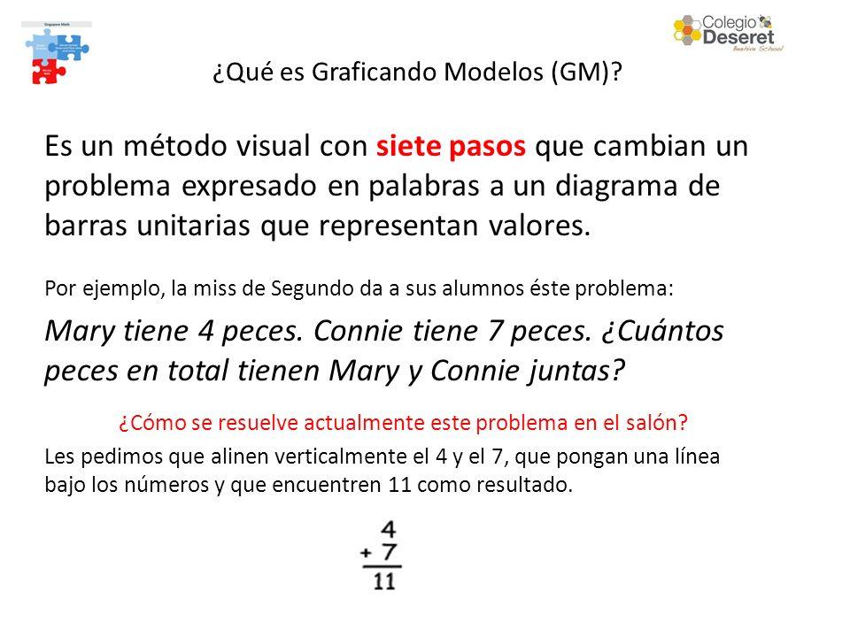 Es un método visual con siete pasos que cambian un problema expresado en palabras a un diagrama de barras unitarias que representan valores. ¿Qué es G