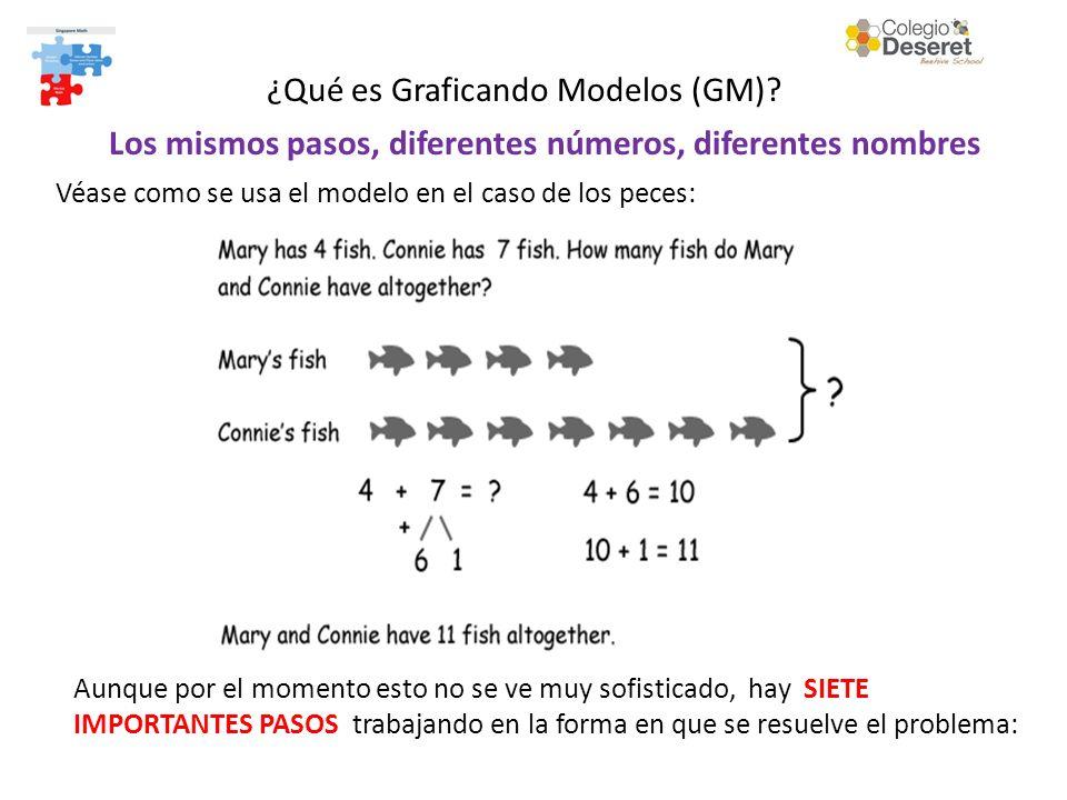 Los mismos pasos, diferentes números, diferentes nombres Véase como se usa el modelo en el caso de los peces: Aunque por el momento esto no se ve muy