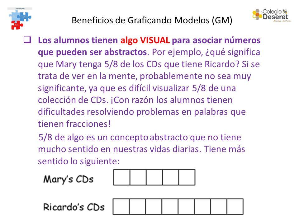 Los alumnos tienen algo VISUAL para asociar números que pueden ser abstractos. Por ejemplo, ¿qué significa que Mary tenga 5/8 de los CDs que tiene Ric