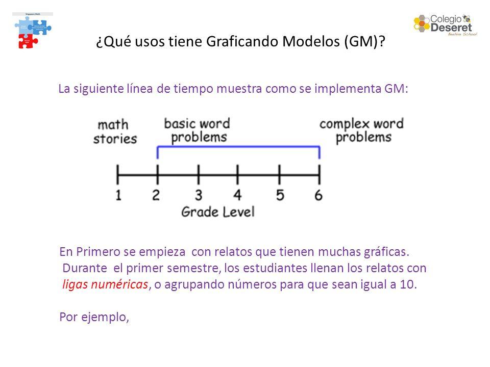 ¿Qué usos tiene Graficando Modelos (GM)? La siguiente línea de tiempo muestra como se implementa GM: En Primero se empieza con relatos que tienen much